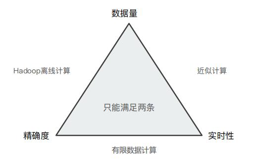 ES笔记四十一:聚合的精准度问题