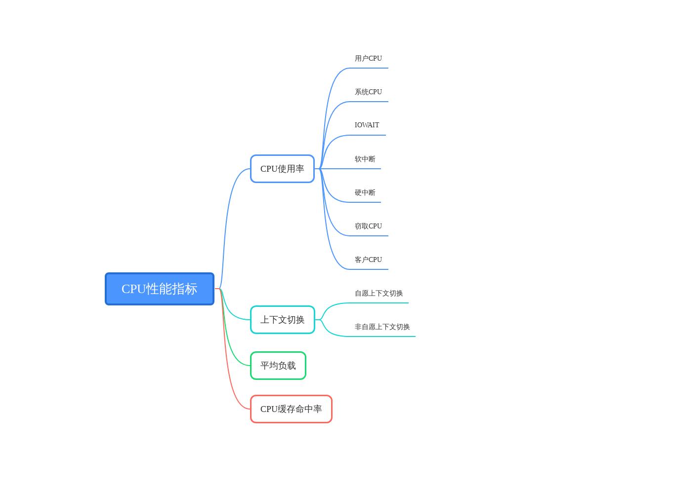 Linux 性能优化