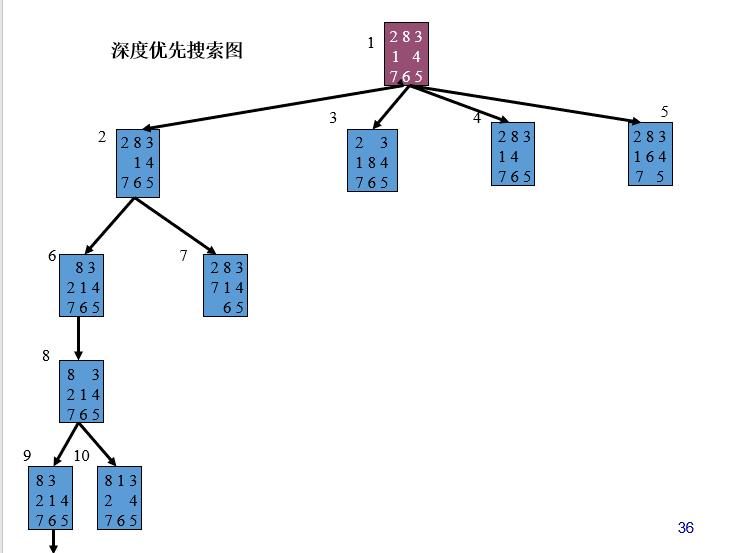 AI 基础知识