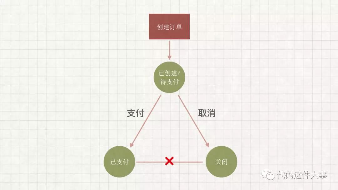 业务逻辑开发套路的三板斧