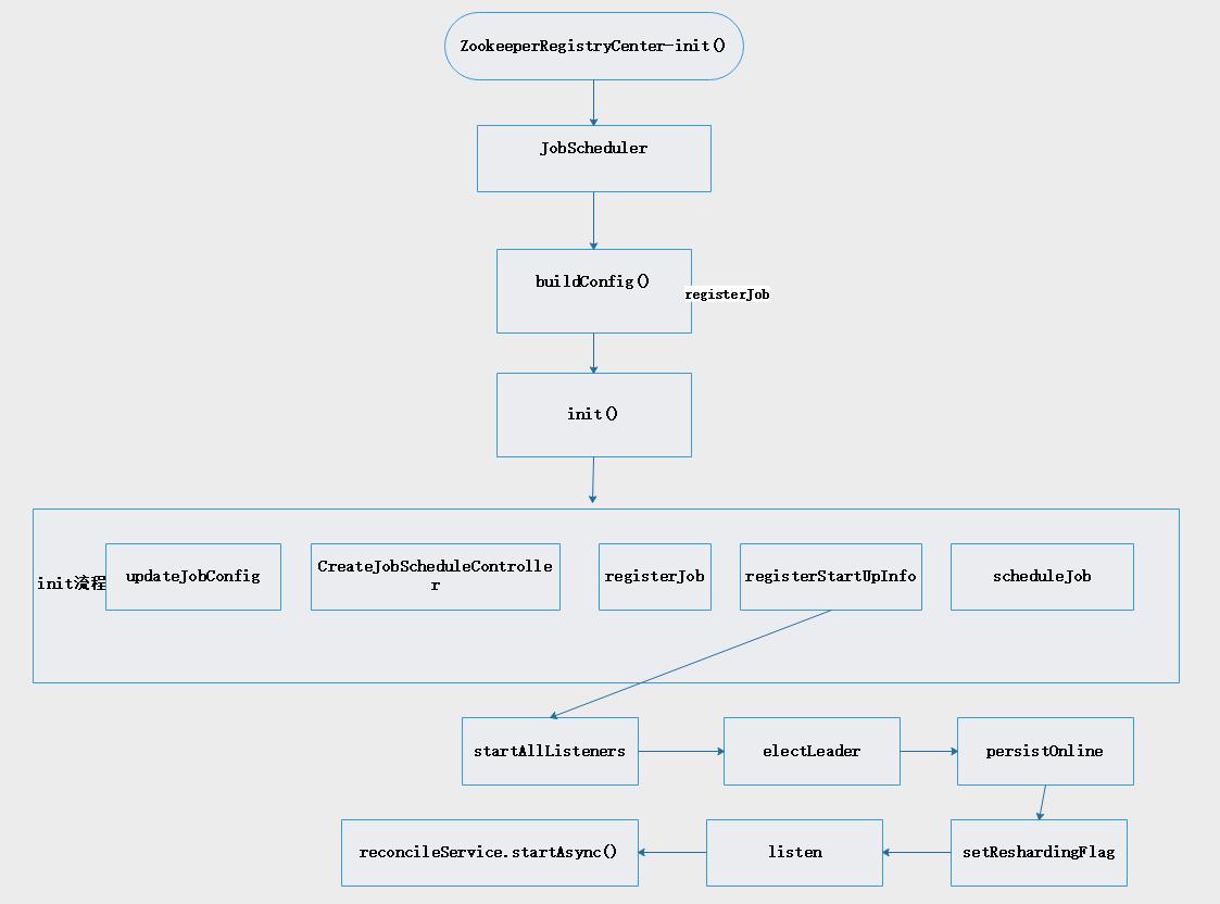 elastic-job-lite 入门以及架构原理分析