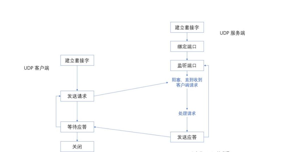 UDP通信-与TCP的差异-服务器与客户端