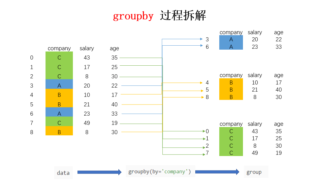 groupby原理.png