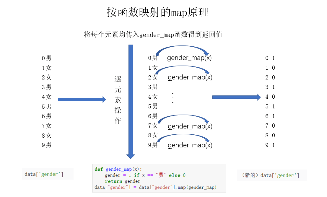函数map原理.png