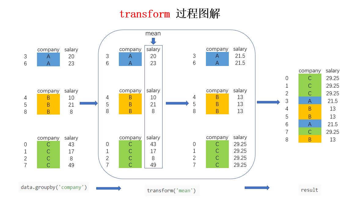 transform图解.png