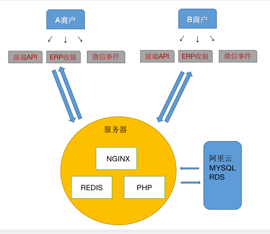 Laravel 项目深度优化过程
