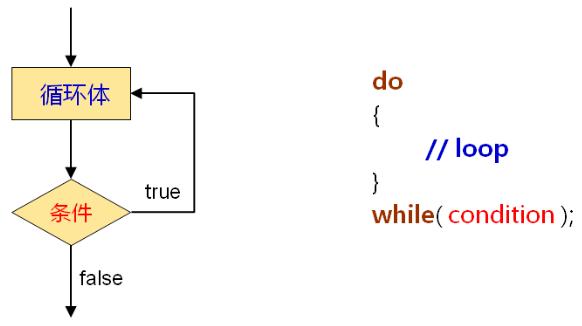 条件与循环
