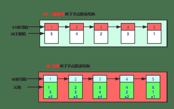 SQL 优化器-能走索引为啥不走捏(真香)