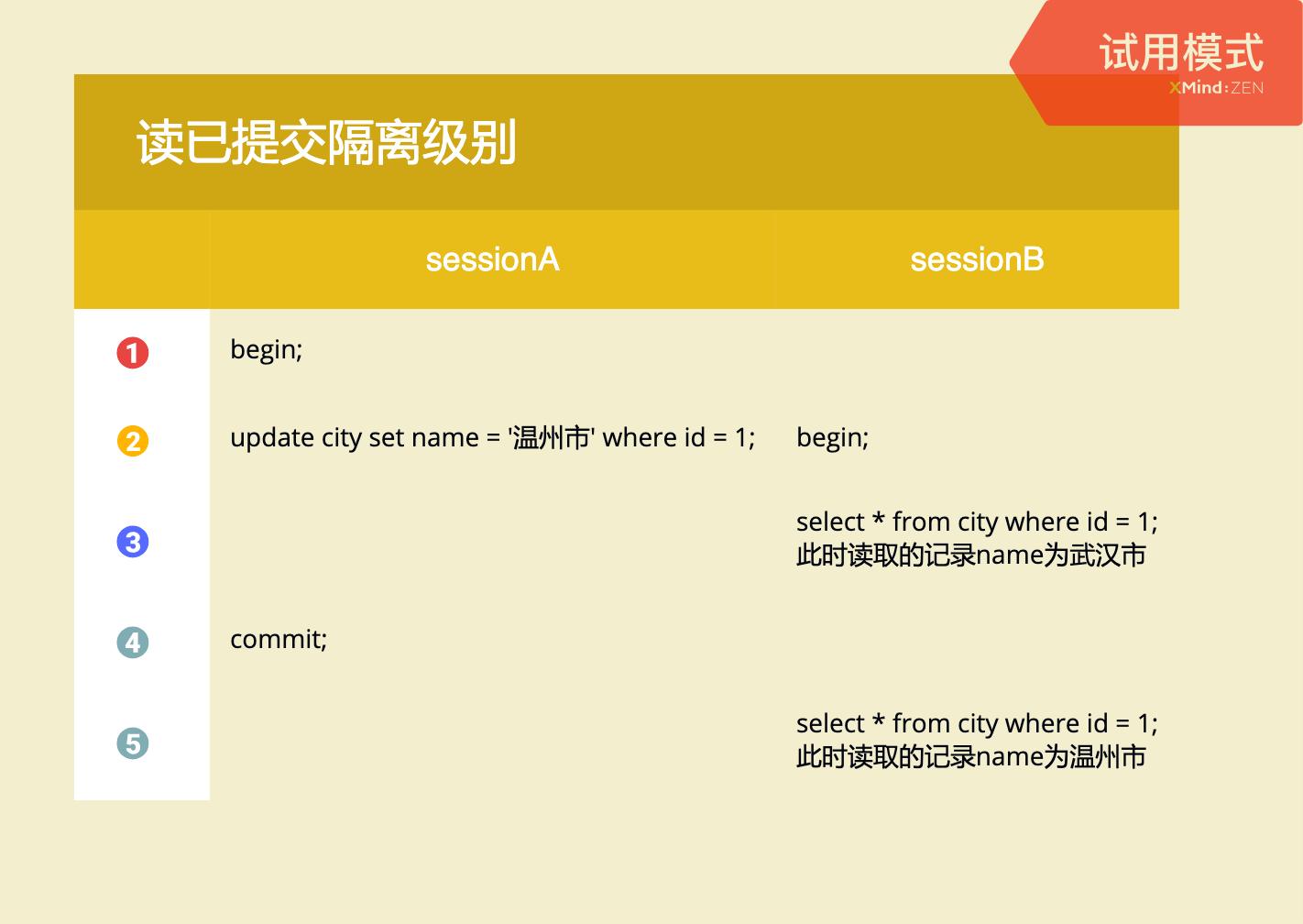 彻底搞懂 MySQL 事务的隔离级别