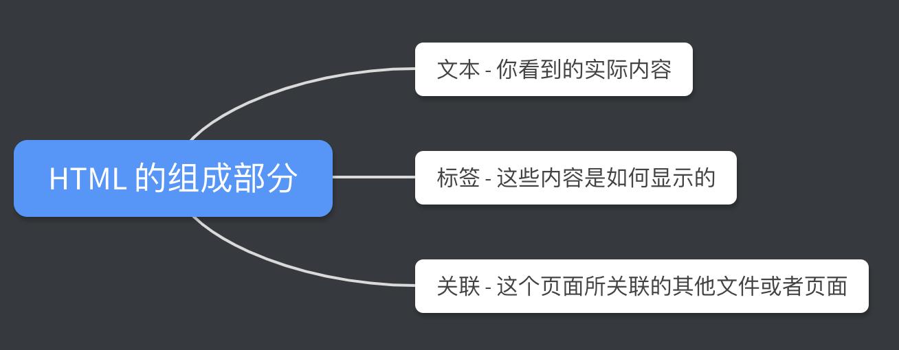 前端学习笔记 1 HTML 基础知识点归纳