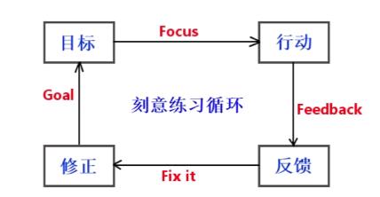程序员的职业规划之路