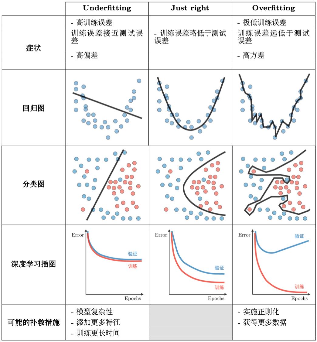 机器学习之模型诊断