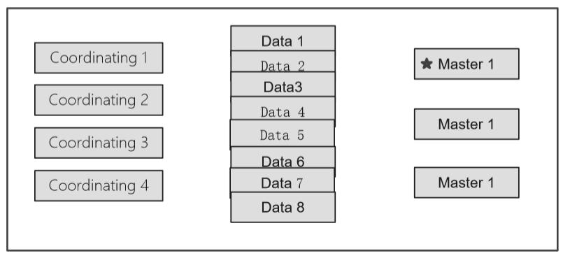 管理 ES 集群:集常见的集群部署方式