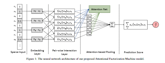 「Attentional Factorization Machines」- 论文摘要