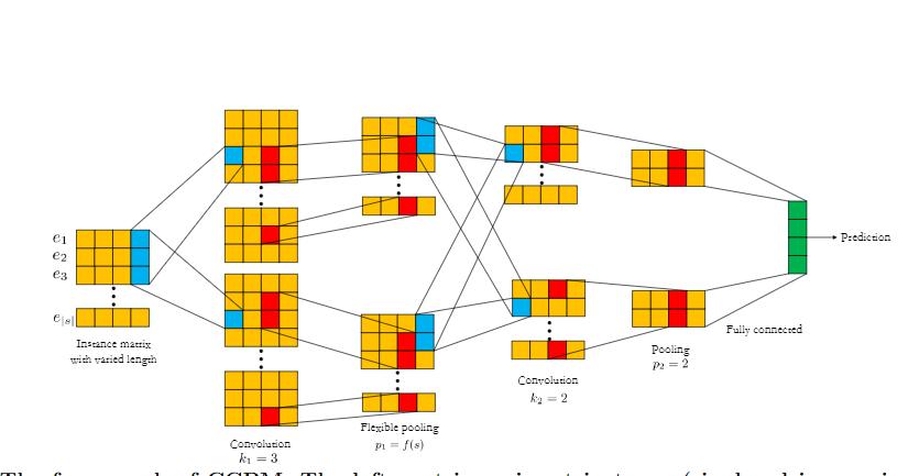 「A Convolutional Click Prediction Model」- 论文摘要