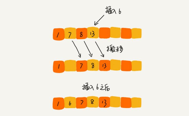 数据结构与算法整理总结---排序