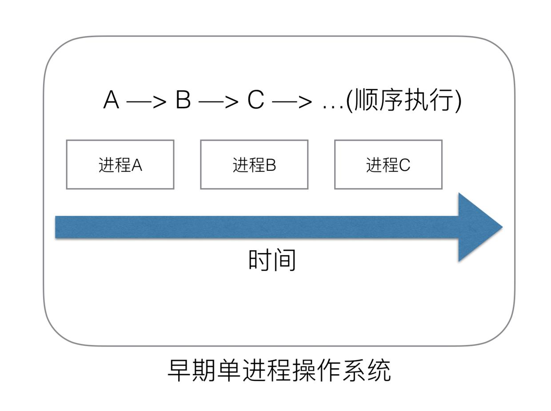 5-单进程操作系统.png