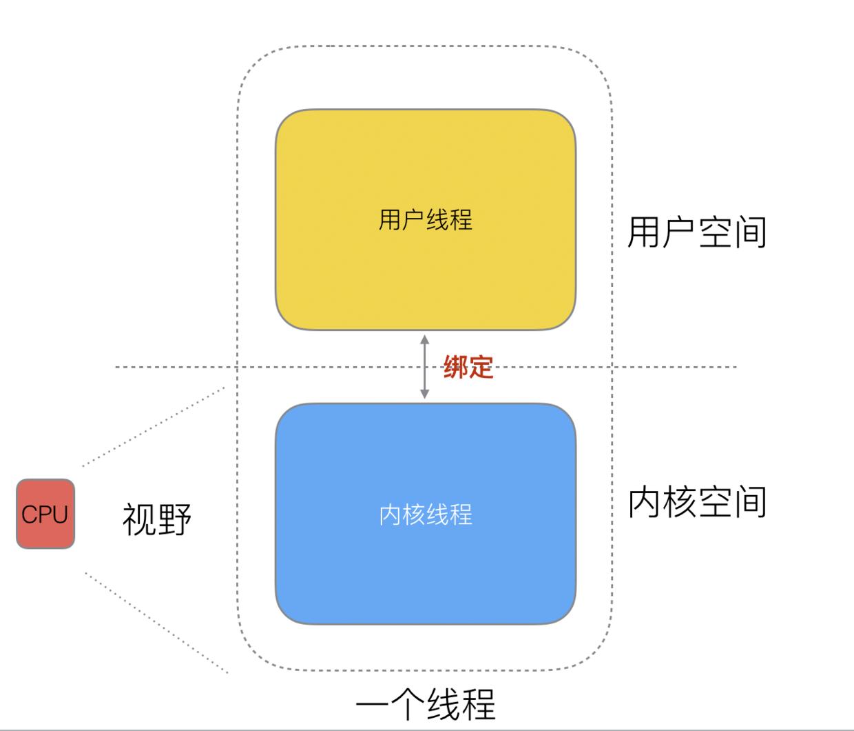 8-线程的内核和用户态.png