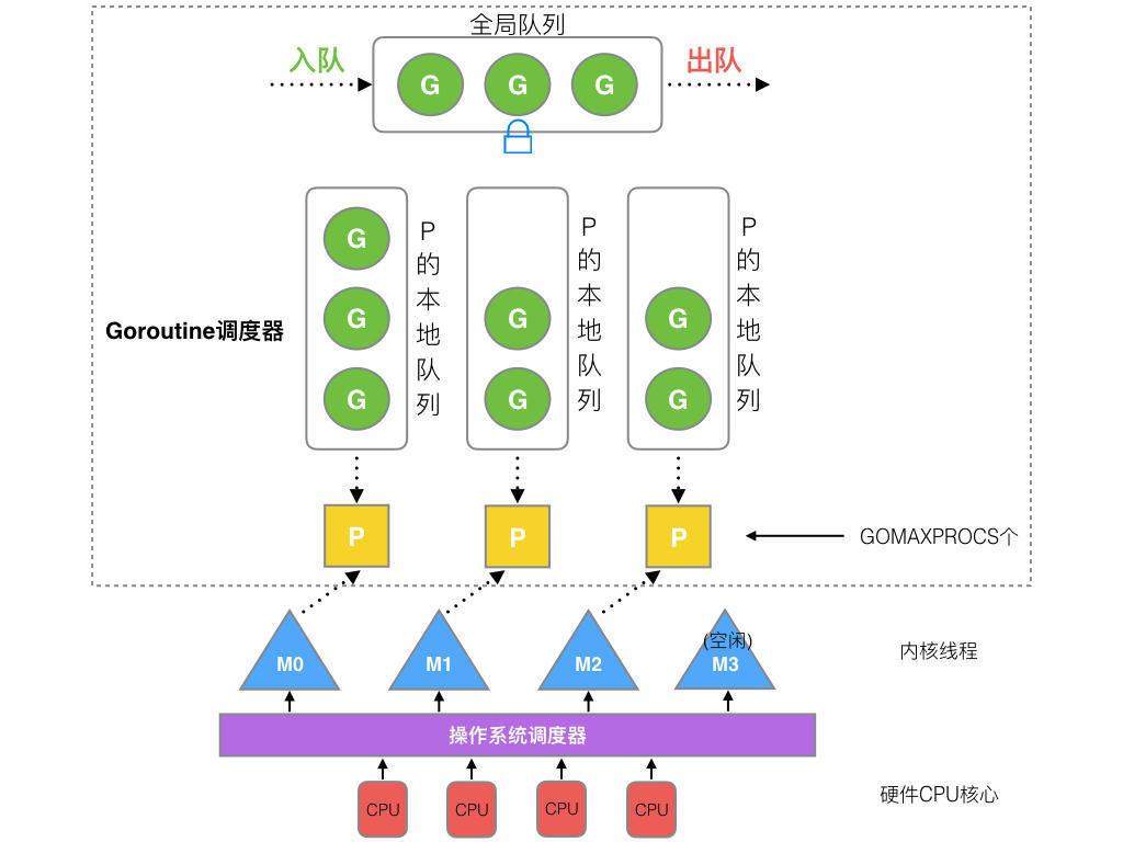 G-M-P模型概览图