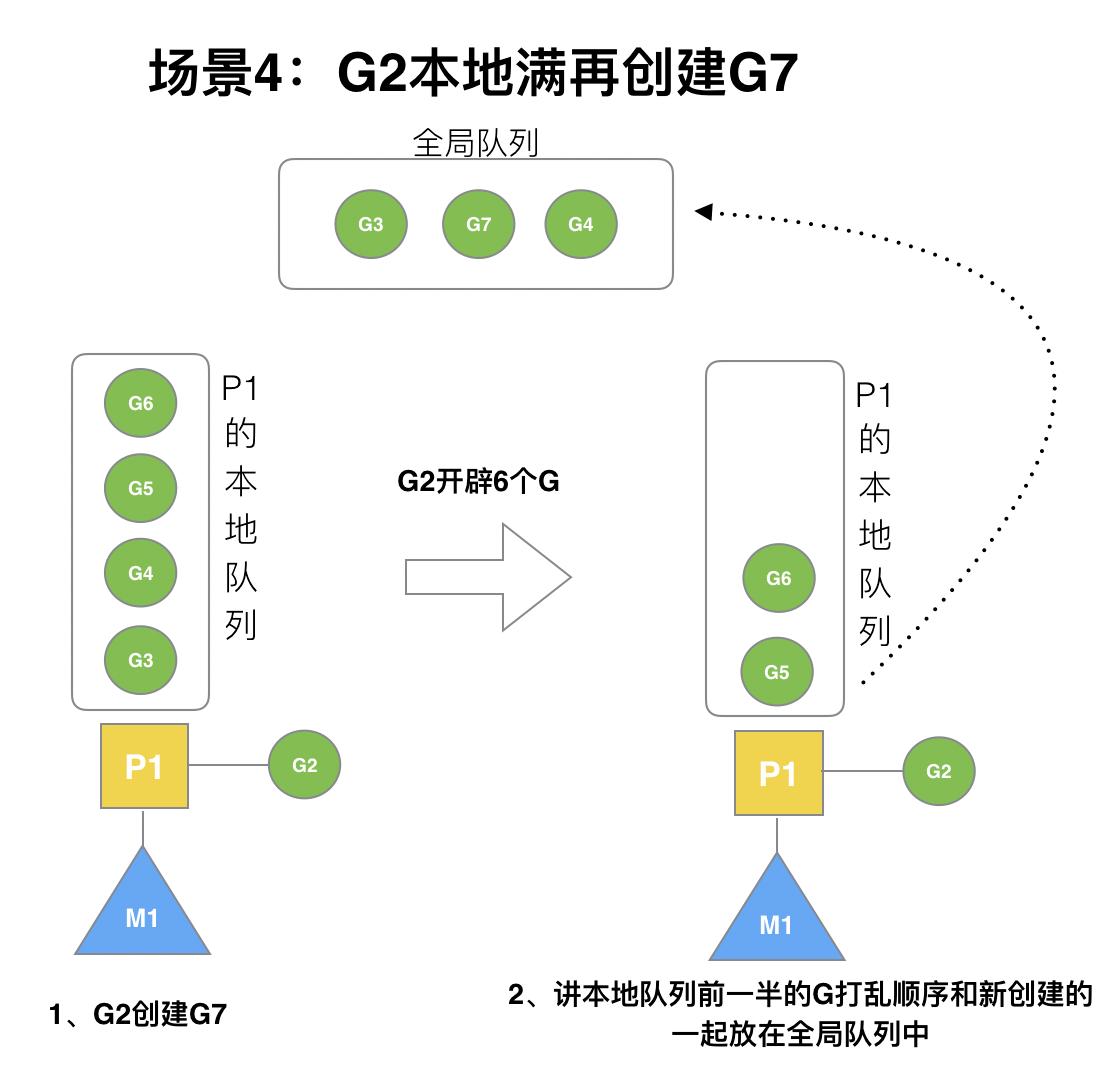 29-gmp场景4.png