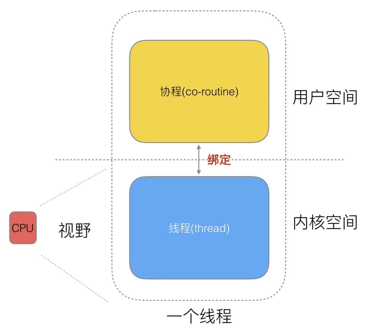 9-协程和线程.png