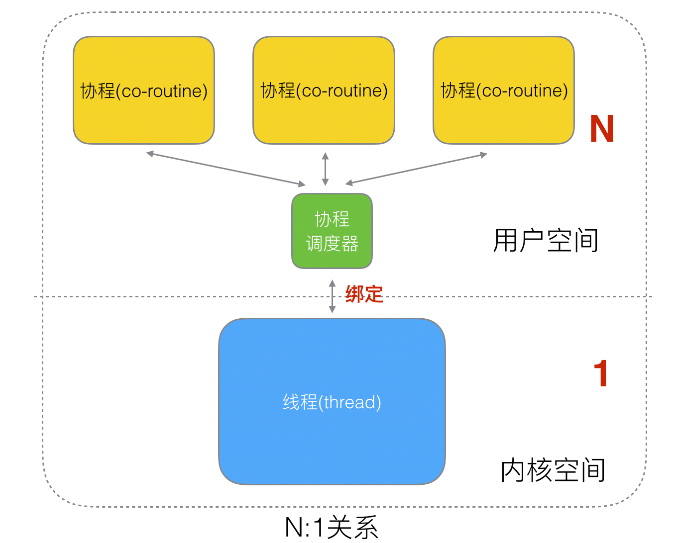 10-N-1关系.png