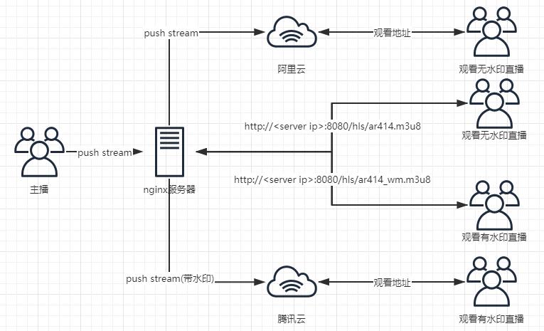 ar414-nginx-service