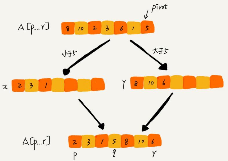 数据结构与算法整理总结---排序 2