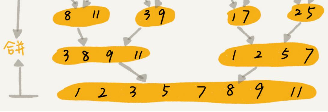 数据结构与算法整理总结---排序2