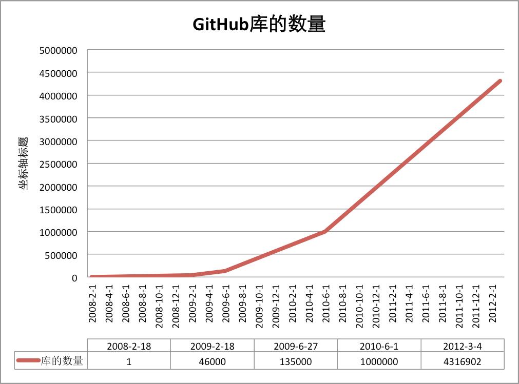 github-repos