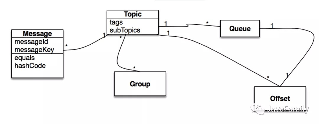 知识分享--消息队列