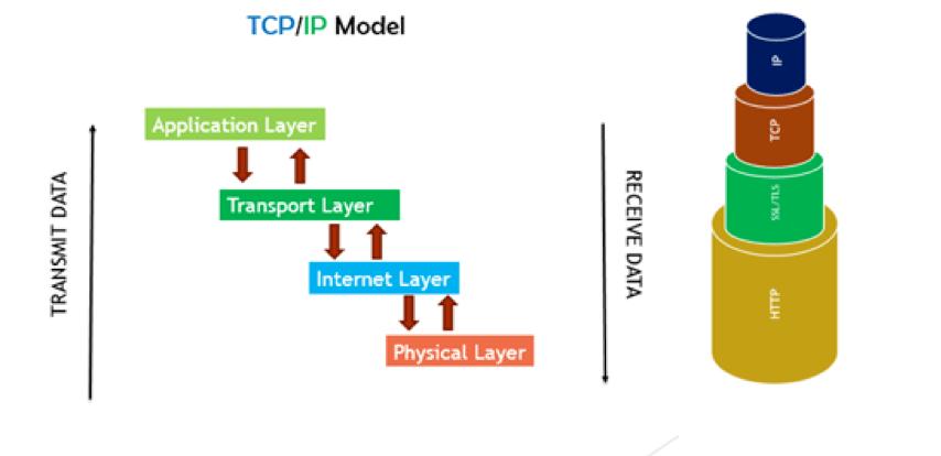 TCP/IP 模型