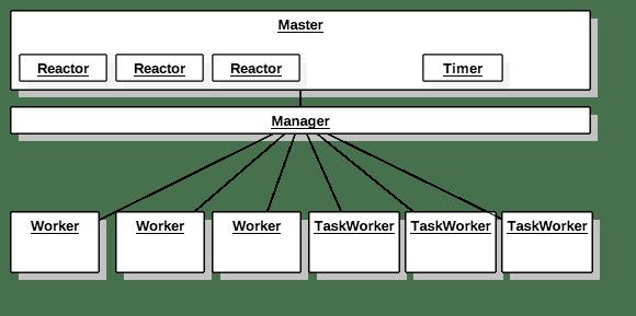 进程、线程、协程理解