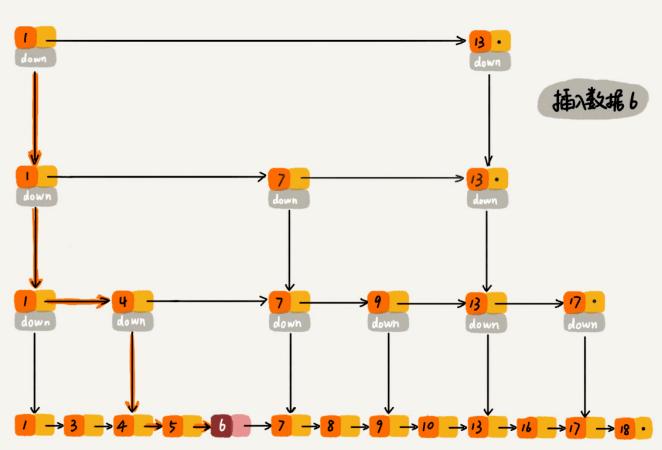 数据结构与算法整理总结---跳表