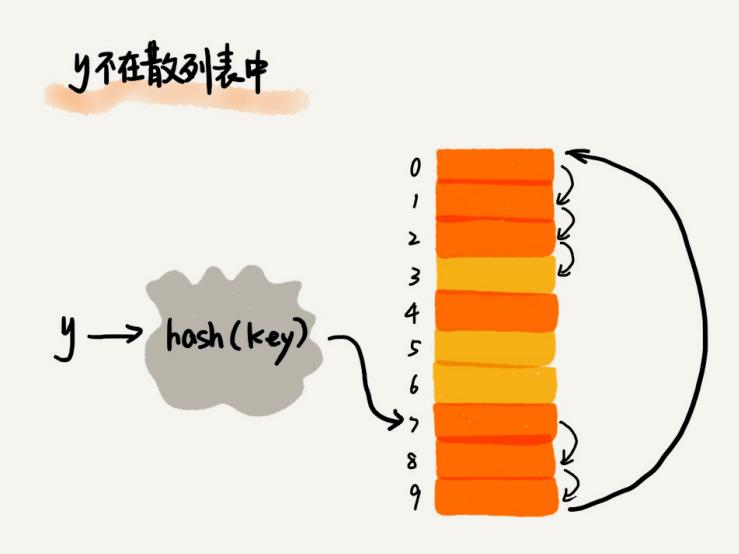 数据结构与算法整理总结---散列表