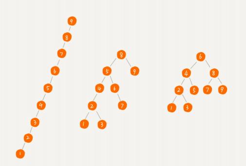 数据结构与算法整理总结---二叉查找树