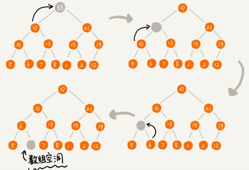 数据结构与算法整理总结---堆