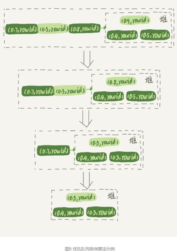 MySQL  读后总结(二)