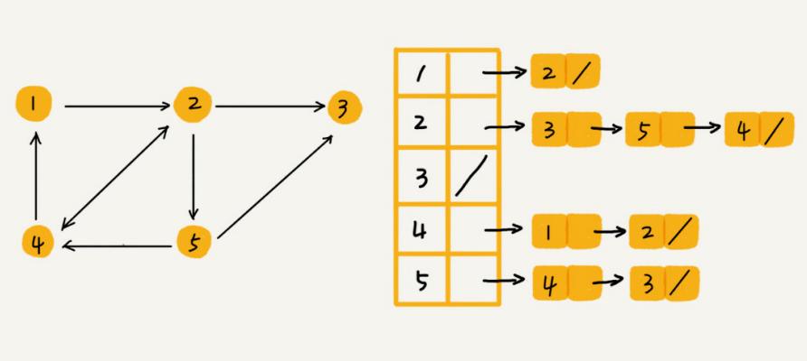 数据结构与算法整理总结---图