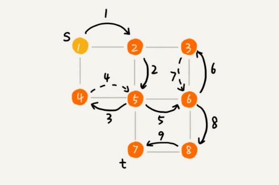 数据结构与算法整理总结---优先搜索