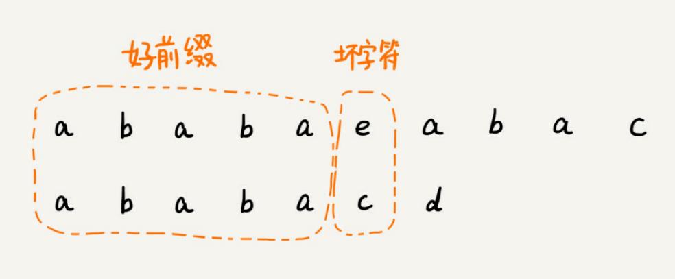 数据结构与算法整理总结---优先搜索,字符串匹配