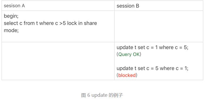 MySQL 读后总结 (三)