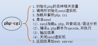 【2020年面试题-php与golang】1. 看你简历里也有用过 Go,Go 和 PHP 在运行的时候有什么区别和优势?