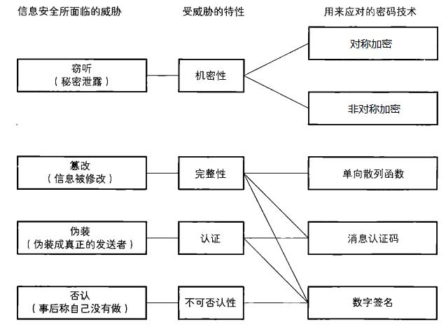 golang密码学-1. 对称加密