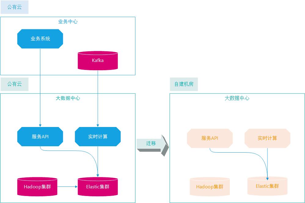 【转载】完美避坑!记一次Elasticsearch集群迁移架构实战