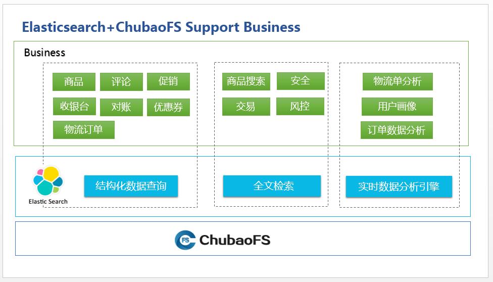 【转载】京东Elasticsearch使用ChubaoFS实现计算存储分离
