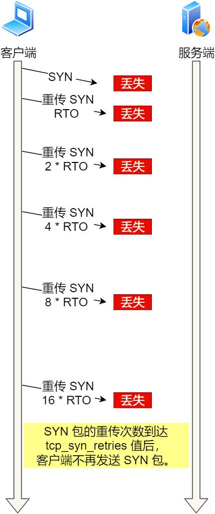 连 TCP 这几个参数都不懂,回去等通知吧!