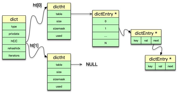 Redis内部数据结构