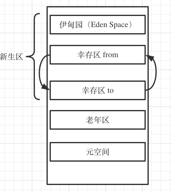 JVM 虚拟机