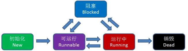 什么是进程、线程和协程?